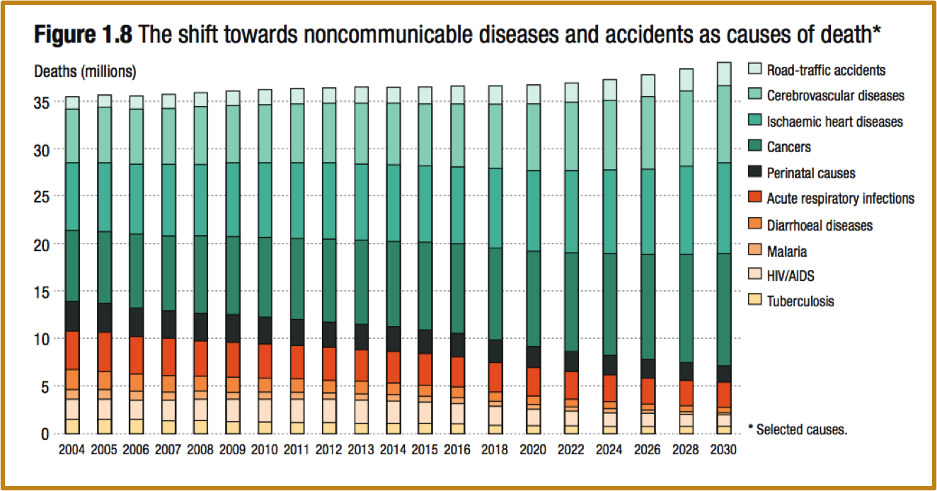 Shift in burden of disease