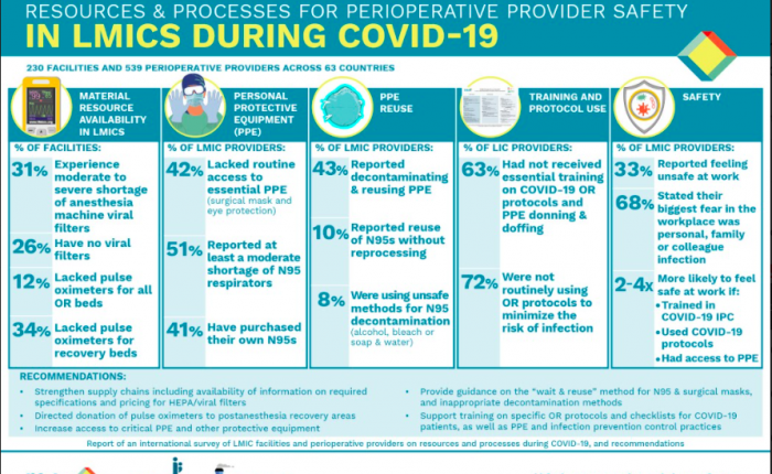 Perioperative Provider Safety During COVID-19: A Global Survey